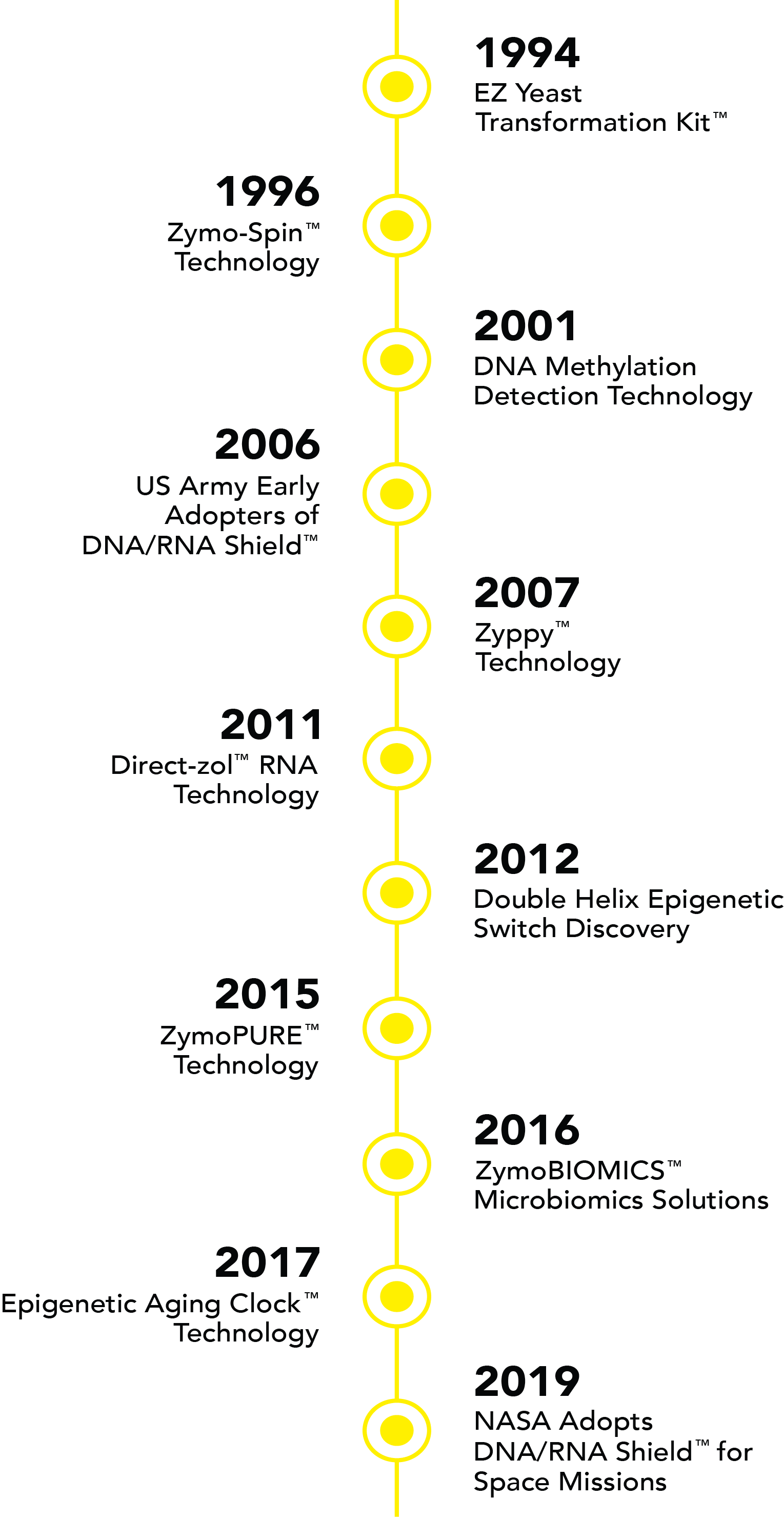 Zymo Time line progression