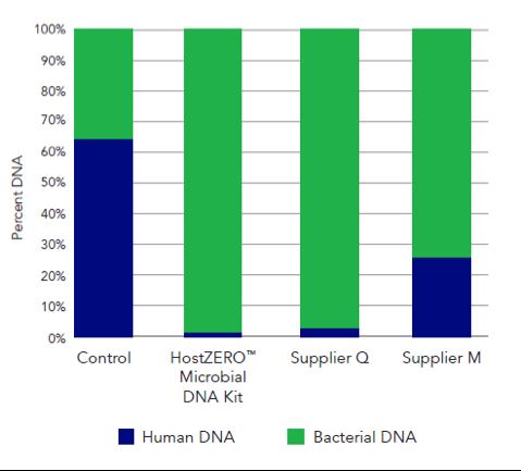 The HostZERO Microbial DNA Kit depletes host DNA