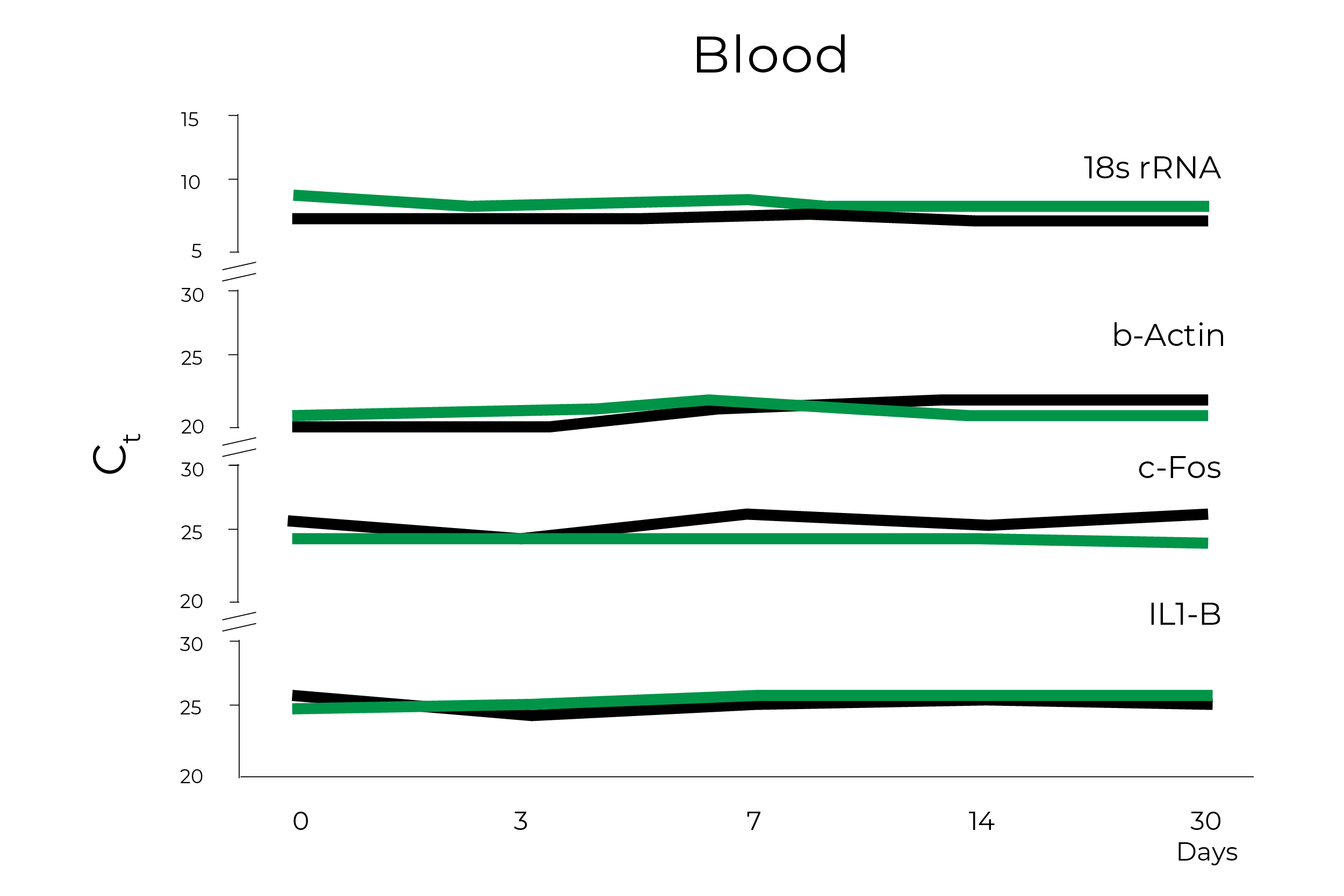 Blood Graph