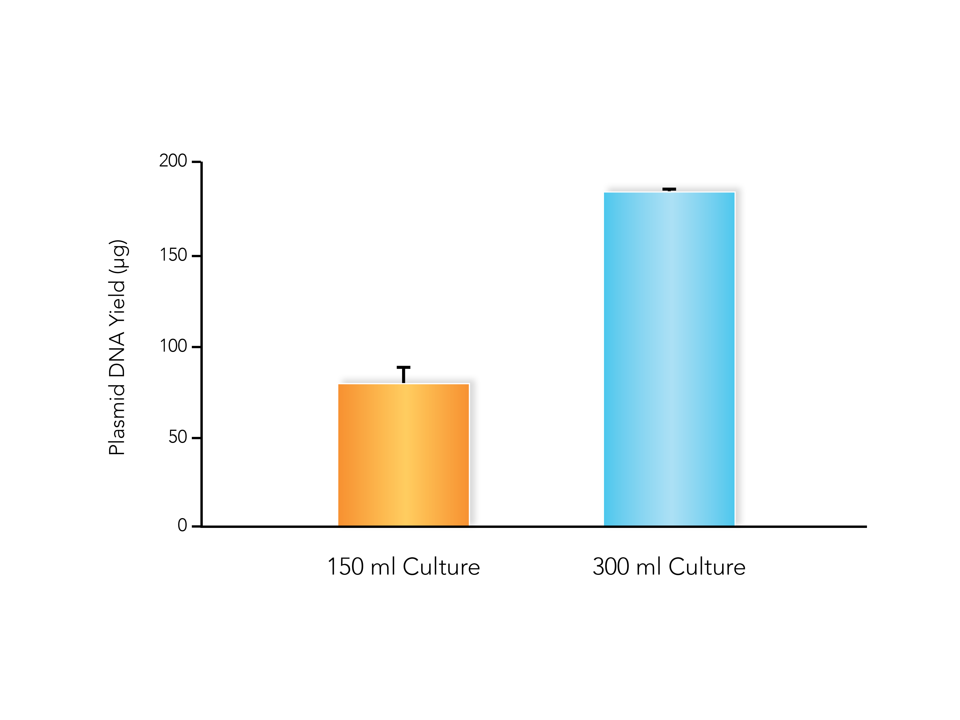 Plasmid yield graph