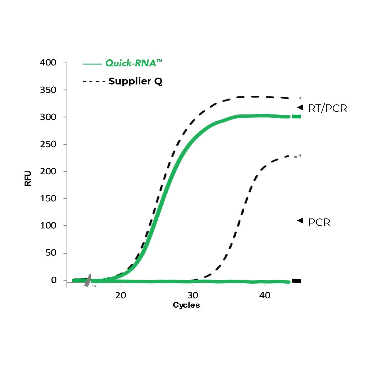 RNA comparison graph