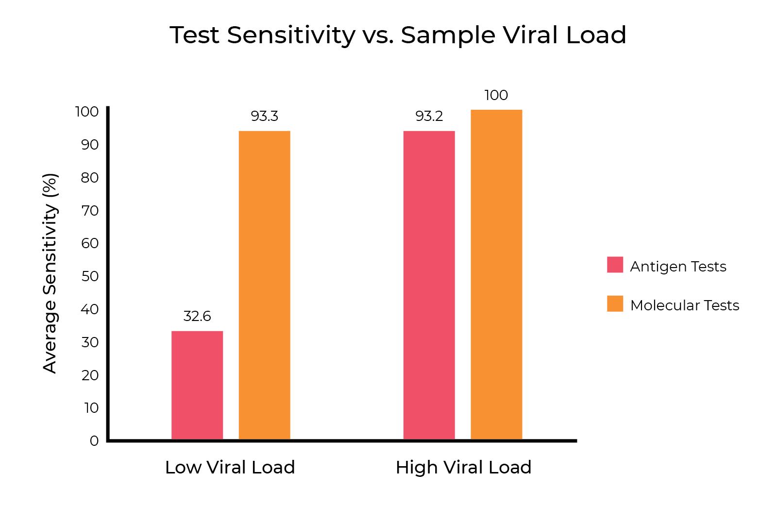 test sensitivity vs. sample viral load bar graph