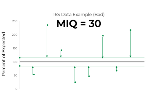 Figure 3. Greater observed deviations from the standard's manufacturing tolerance reduce MIQ scores.
