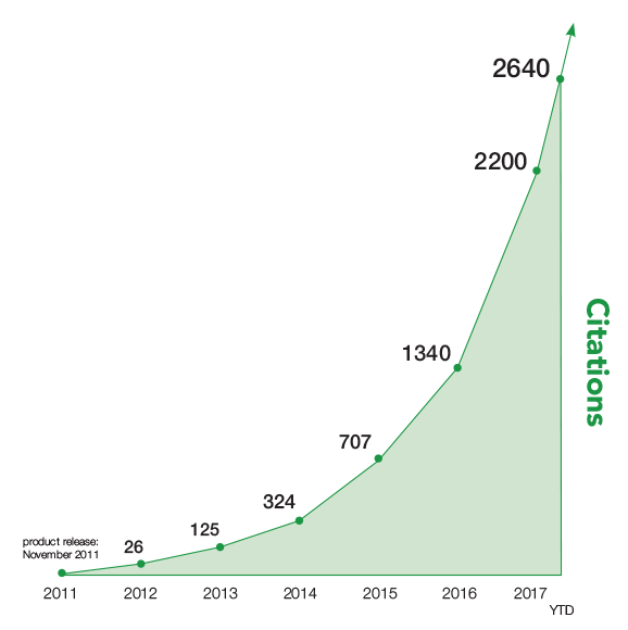 graph showing numbers of citations released since 2011
