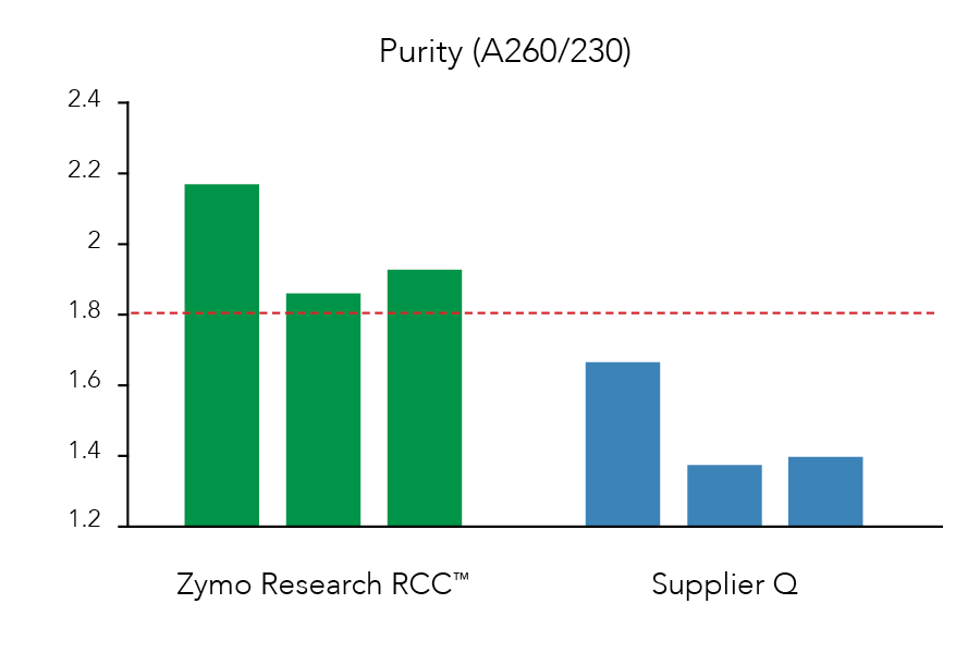 Purity Graph comparing supplier Q