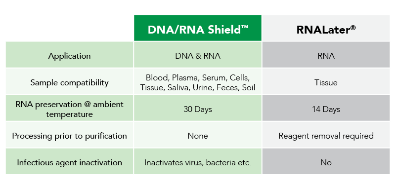 DNA/RNA Shield™ vs RNALater® comparisons