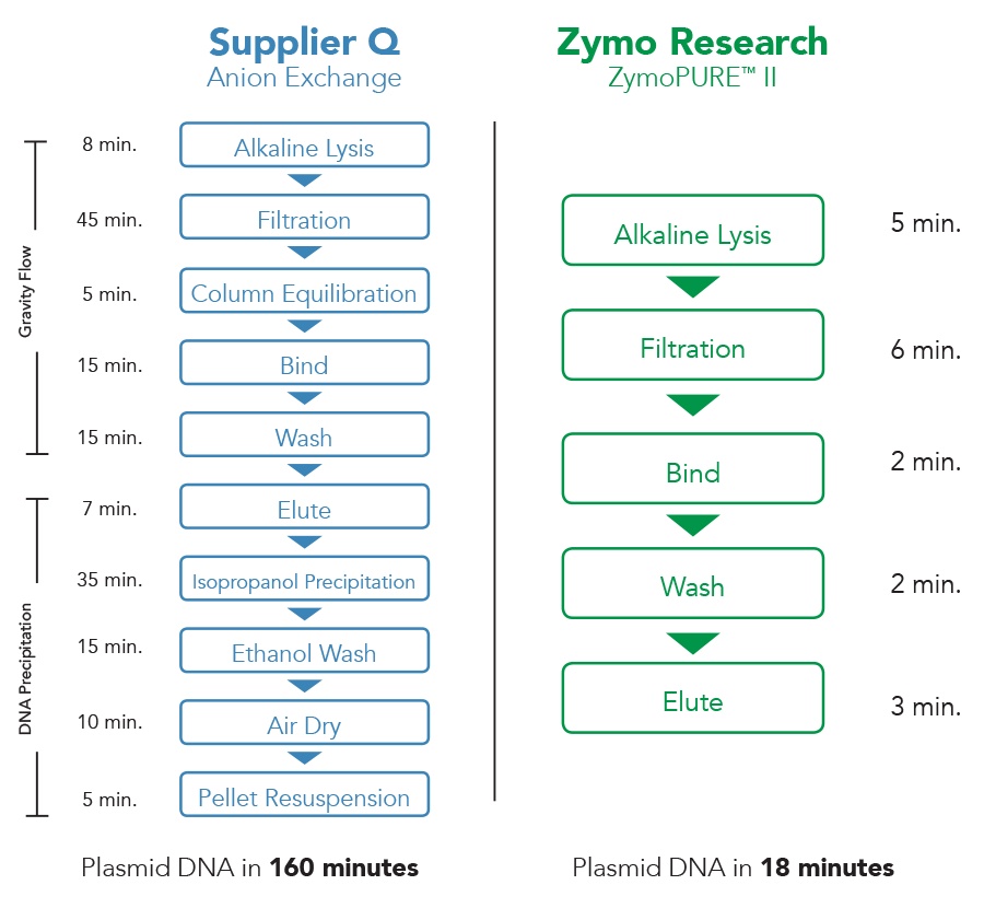 Anion Exchange vs. ZymoPure II on a time line