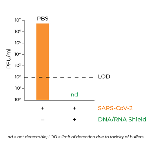 bar graph showing the inactivation of SARS-CoV-2 when mixed with DNA/RNA shield
