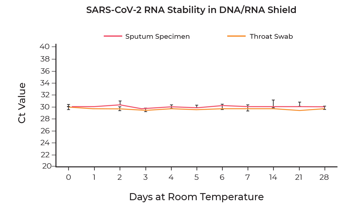 line graph showing the stability of the SARS-CoV-2 RNA Stability in sputum specimens and throat swabs over 28 days