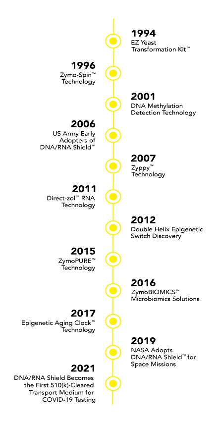 Zymo Timeline
