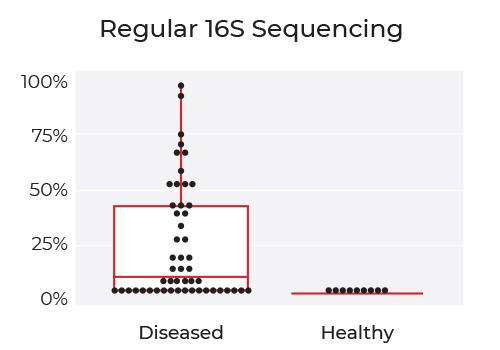bar graph indicating rRNA depletion across organisms