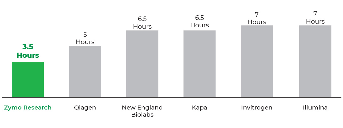 bar graph that shows Zymo-Seq RiboFree Total RNA Library kit has the fastest workflow