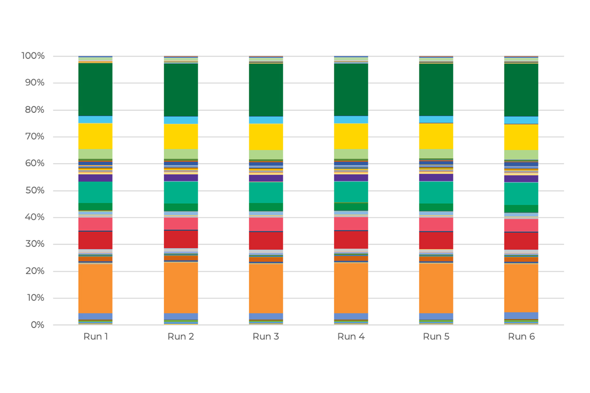 a bar graph comparing 6 runs