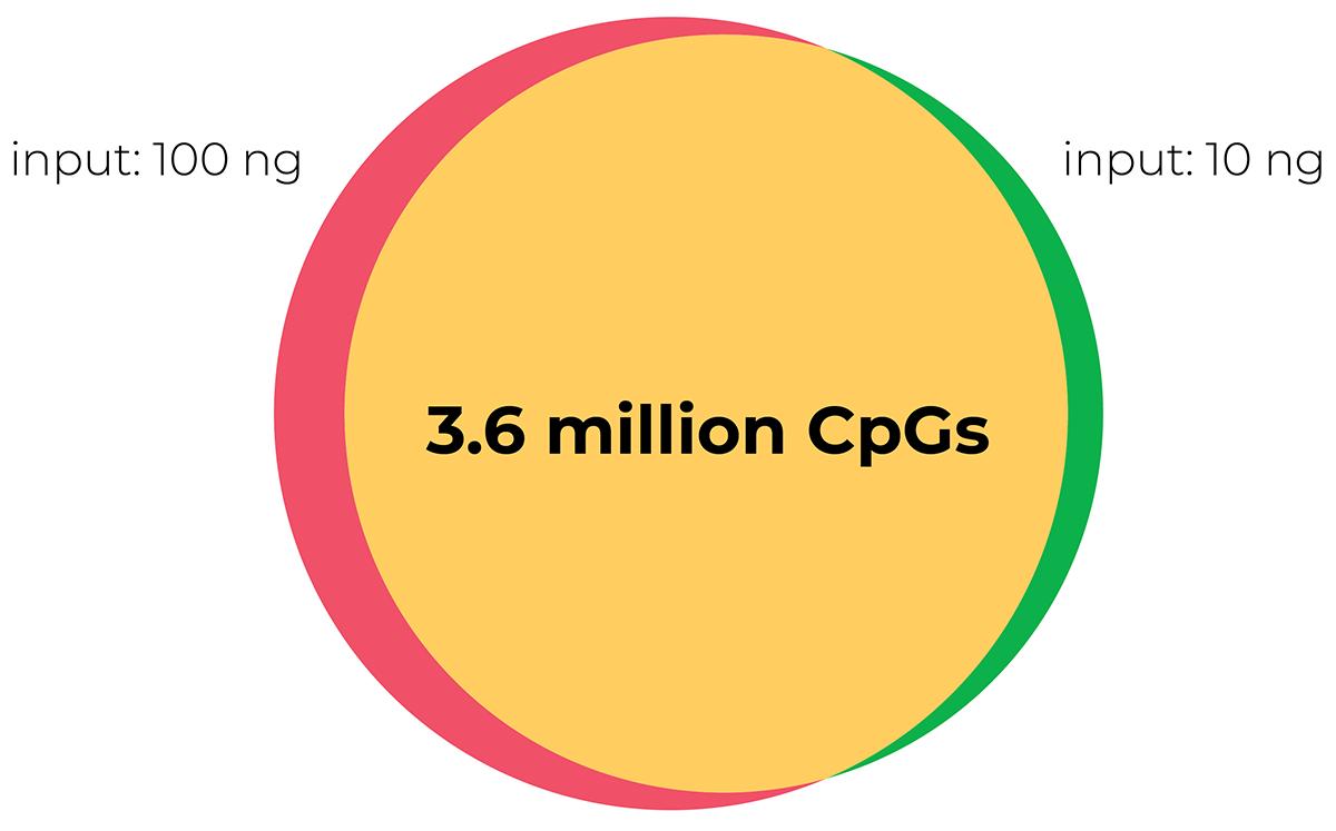 CpG Sites Overlap Diagram