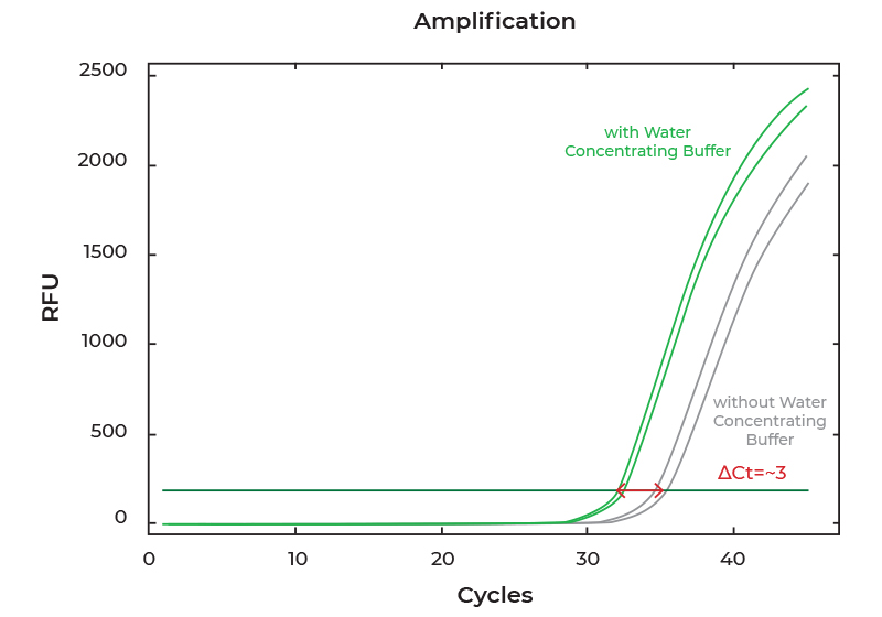 line graph showing rfu, amplification and cycles