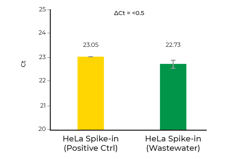 bar graph comparing HeLa Spike-in (positive control) versus HeLa Spike-in (wastewater)