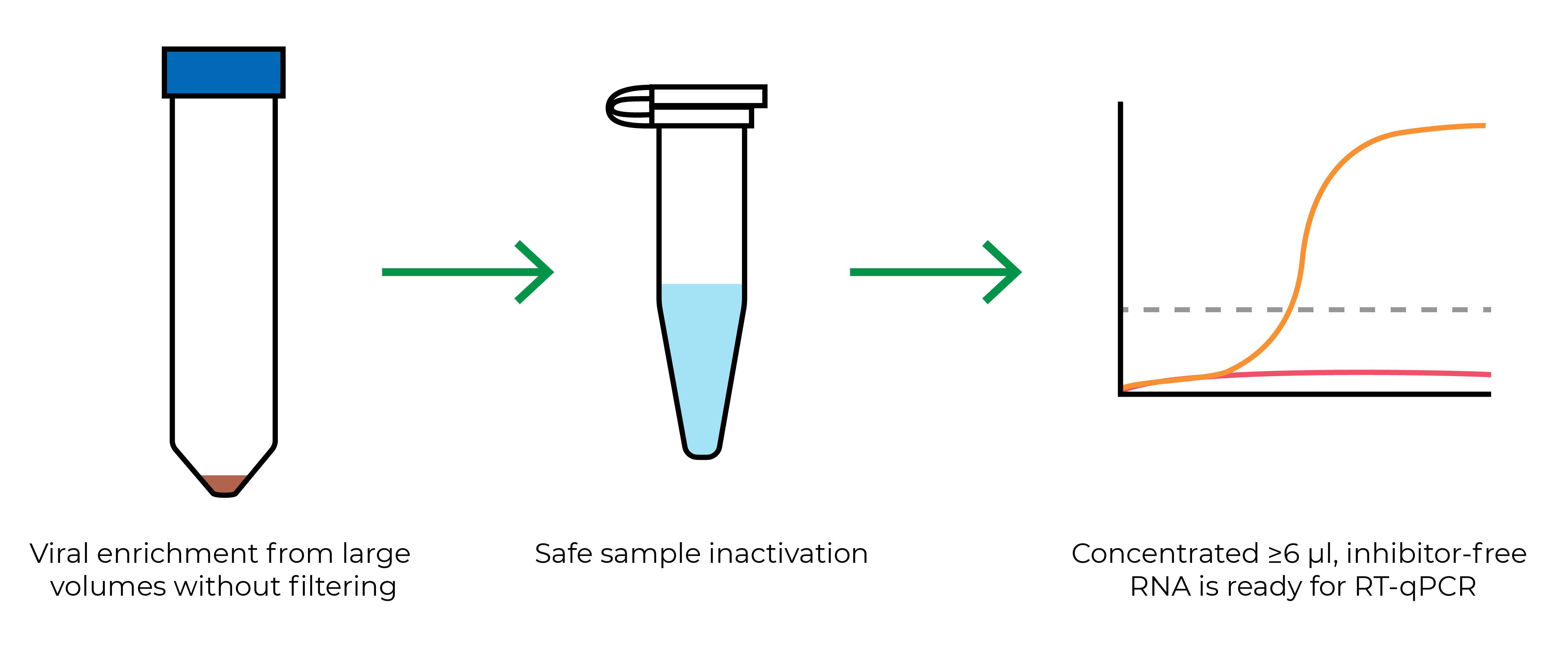 Wastewater Workflow