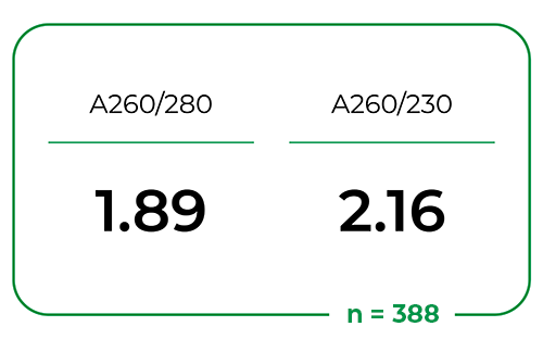 formula showing A260/280 over 1.89 and A260/230 over 2.16 with n=388
