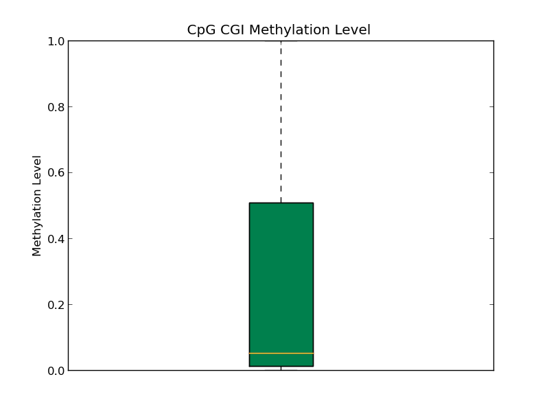 Methylation Level