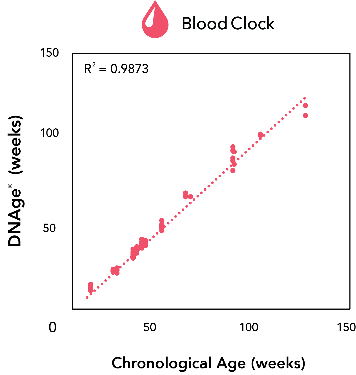 Blood Clock chart showing correlation between DNAge and chronological age