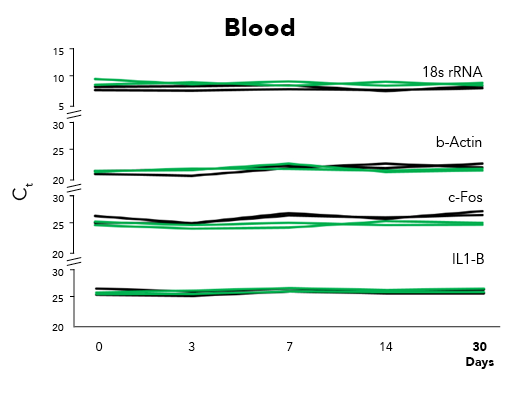 (RT)qPCR graph of blood DNA/RNA samples