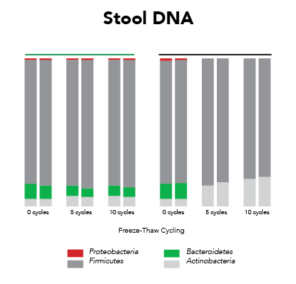 Stool DNA Graph