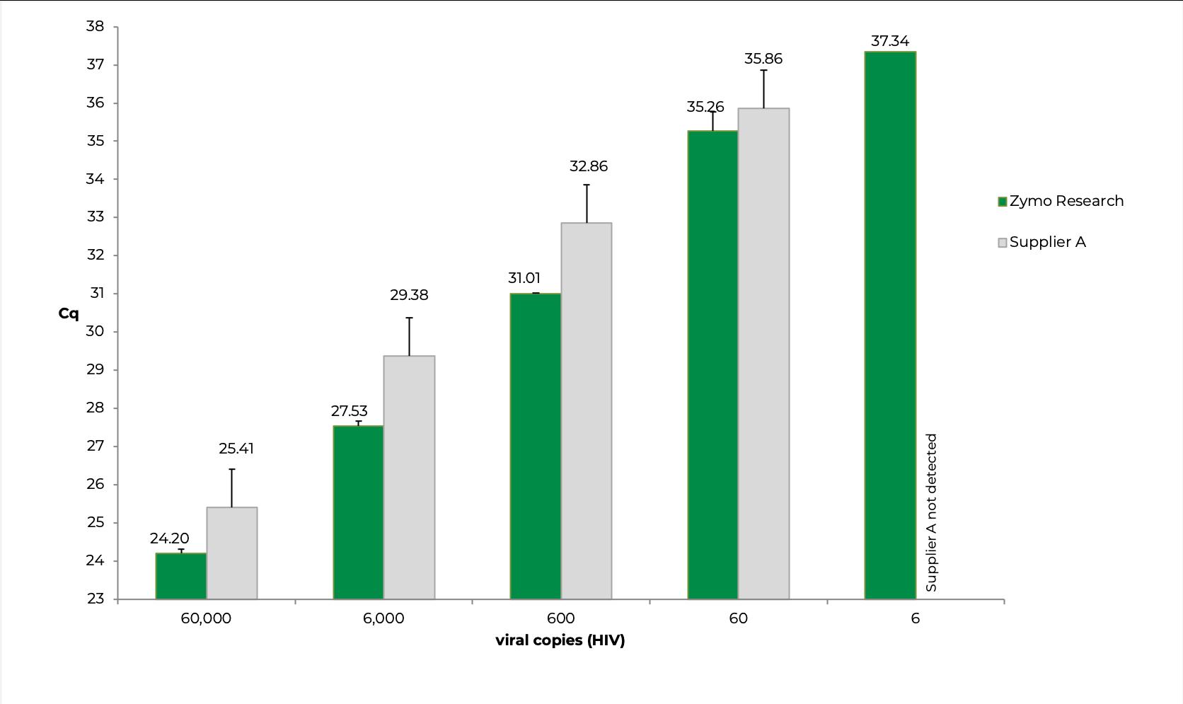 quick rna viral copies graph vs supplier A