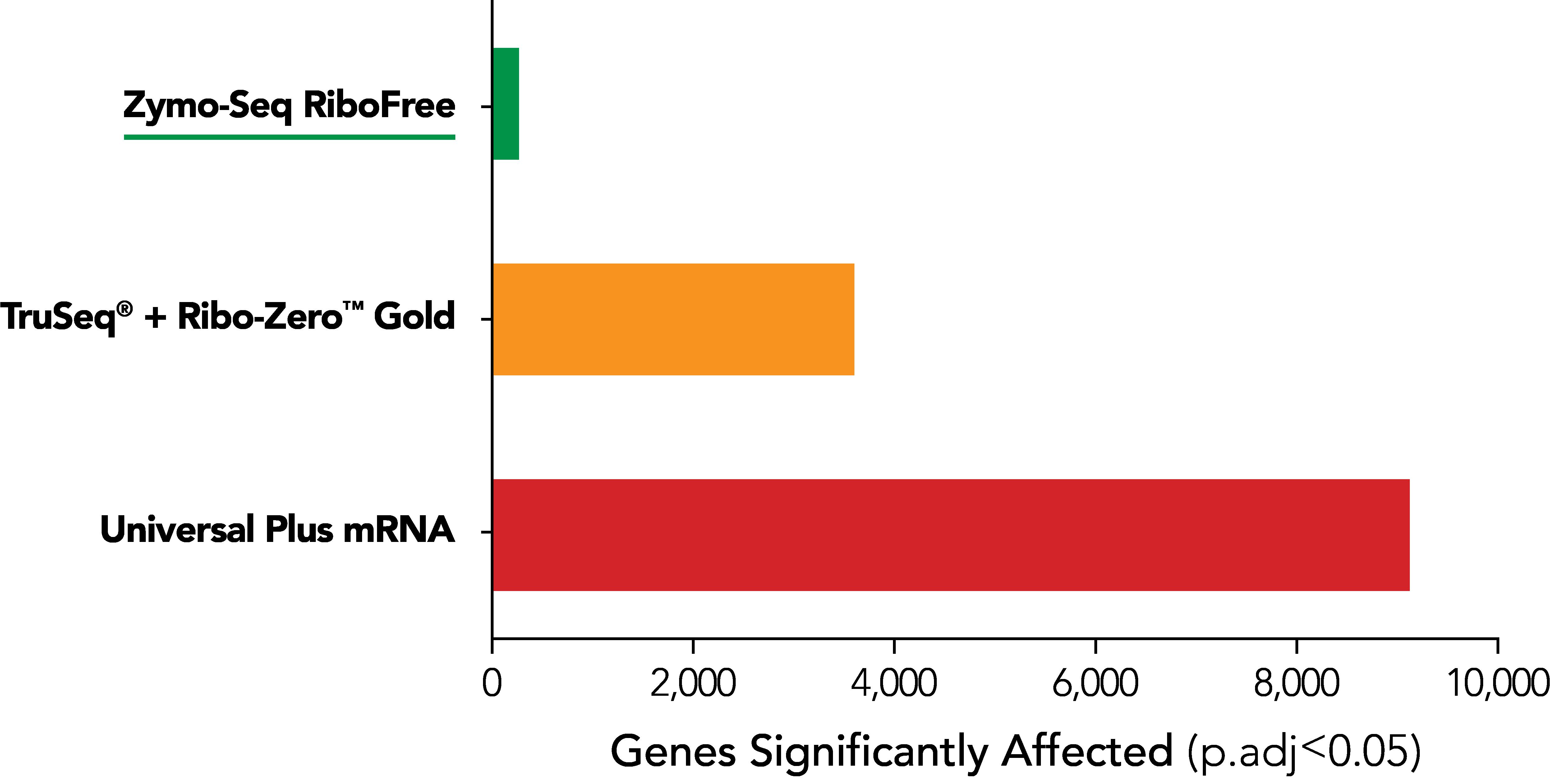 RNA Seq bias Bargraph