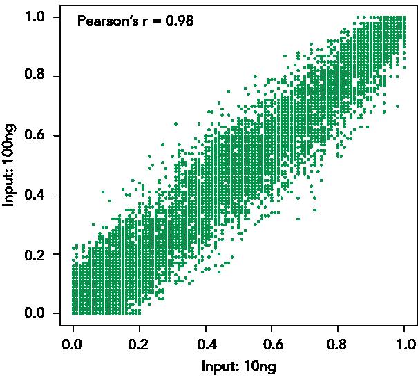 Metylation Ratio Conversion Plot Graph