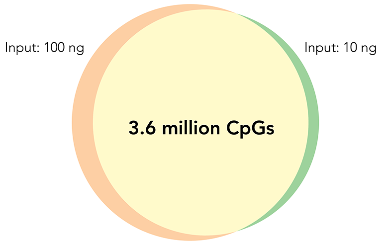Venn Diagram of CpG Sites Overlap