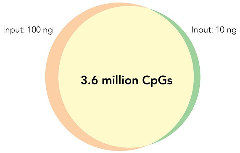 Venn Diagram of CpG Sites Overlap
