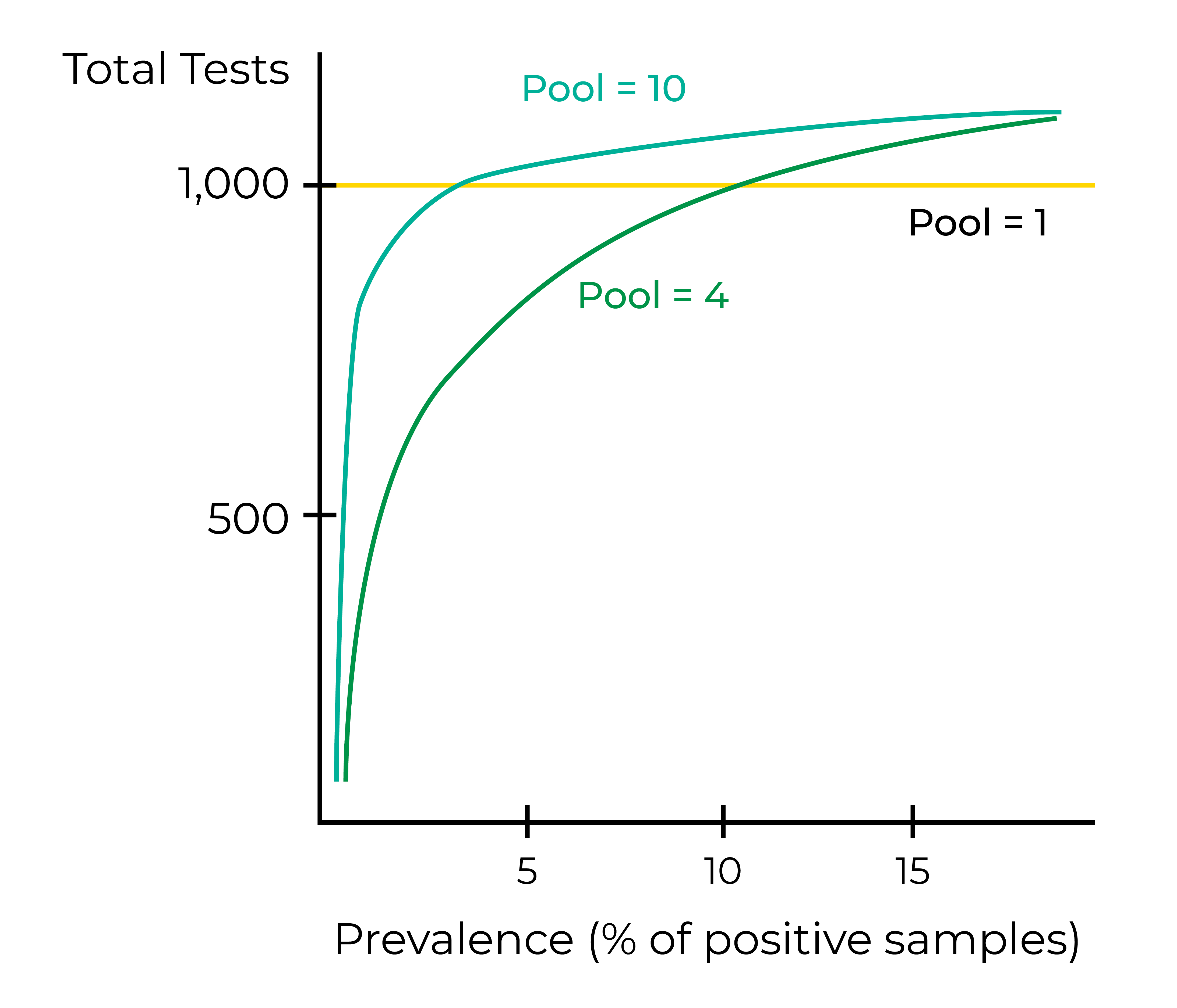 sample pooling graph