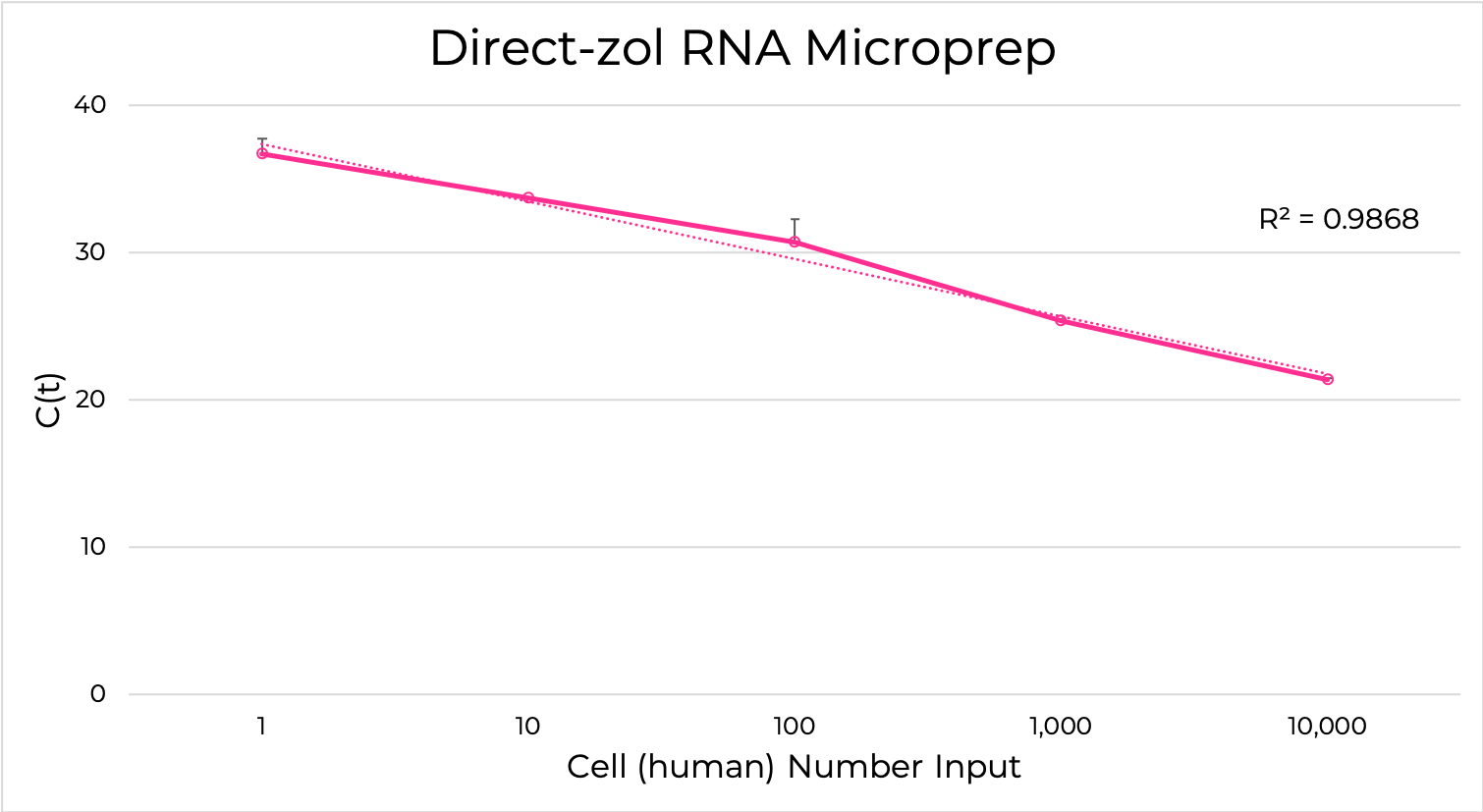Total RNA purified from 104 to a single human epithelial cell