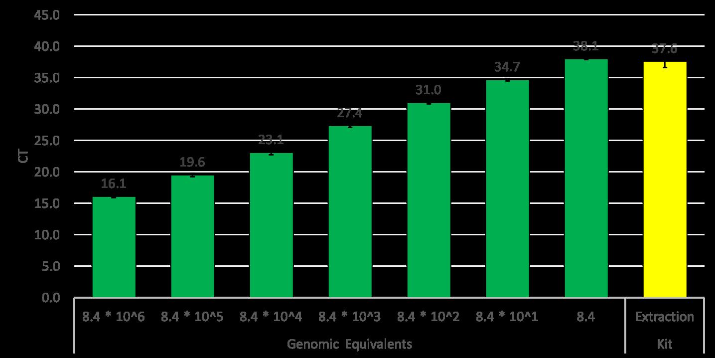 Bioburden graph