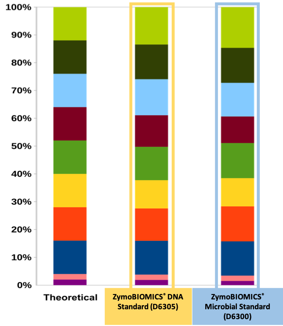 Shotgun Sequencing ZymoBiomics Bar Graph